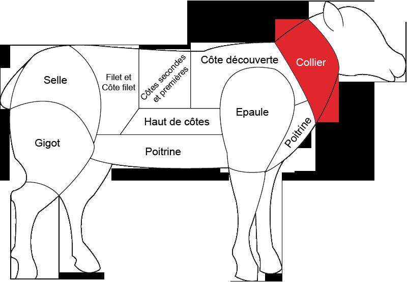 Collier d agneau boucherie charcuterie fromagerie - Cuisiner le collier d agneau ...