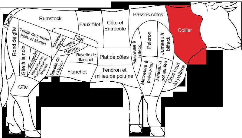 Collier de b uf boucherie charcuterie fromagerie - Cuisiner le collier de veau ...