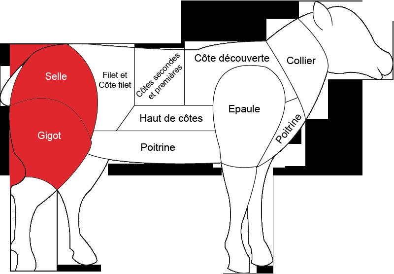 Gigot d agneau boucherie charcuterie fromagerie - Cuisiner le collier d agneau ...