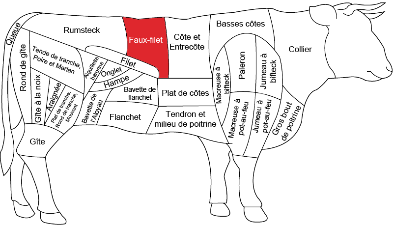 Faux Filet De Boeuf Boucherie Charcuterie Fromagerie Carnivor on beef diagram